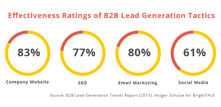 28-What Is The Role Play Of Lead Generation In Marketing